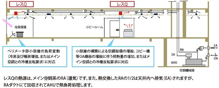 事務所内への設置例の図