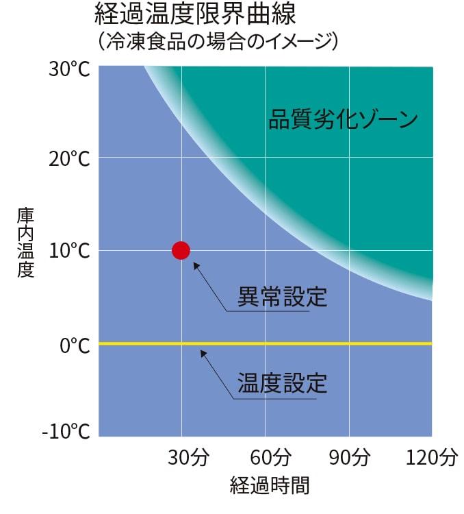 経過温度限界曲線の図