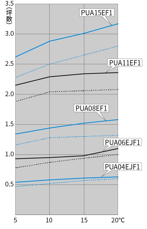オフサイクルデフロスト方式の図