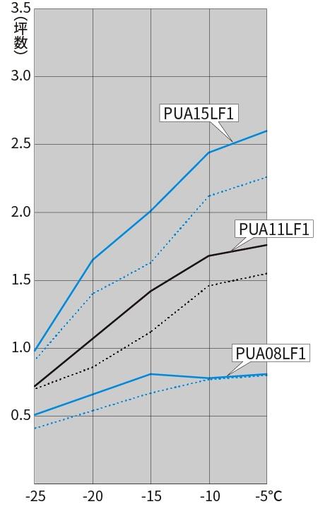 ホットガスデフロスト方式の図