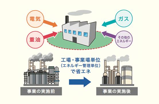 工場・事業場単位での省エネルギー設備導入事業