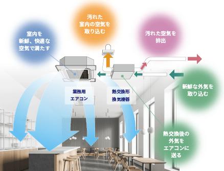 熱交換形機器イメージ