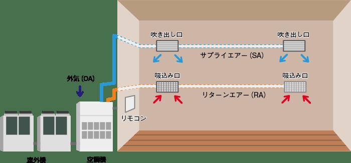 大空間に効果的な空調